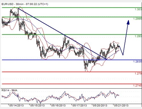 Kursverlauf und Prognose Euro-USDollar