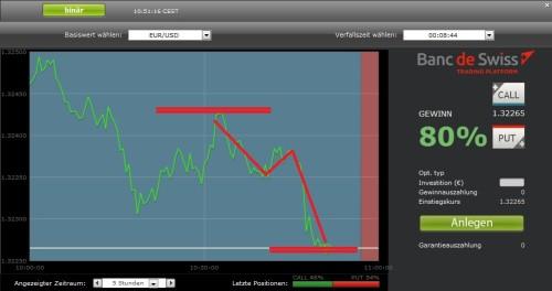 Euro Schwankungen als binäre Option nutzen