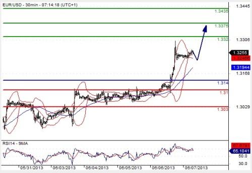 Euro auf Höhenflug - gut für binäre Optionen Handel