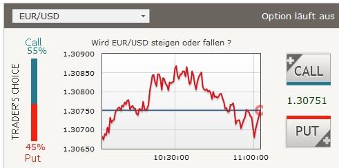 Kursverlauf bis 11 Uhr Euro-USD