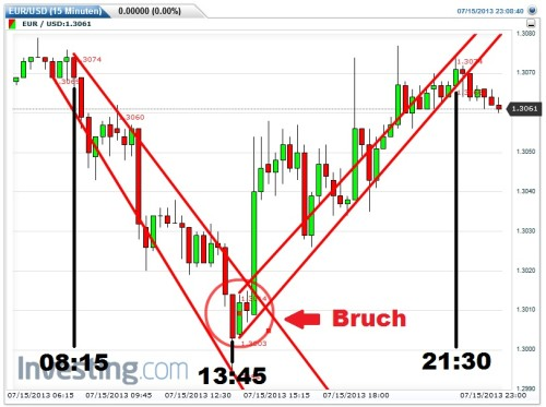 Börsentrick für binäre Optionen Handel