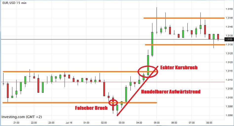 Wti crude price chart dubai
