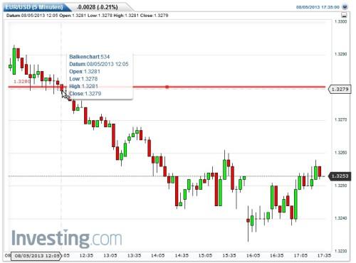 Analyse meiner Prognose EUR-USD