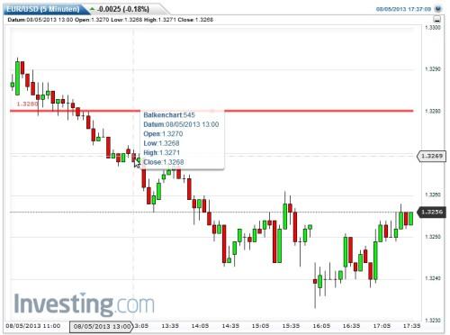Analyse meiner Prognose EUR-USD bis 13 Uhr