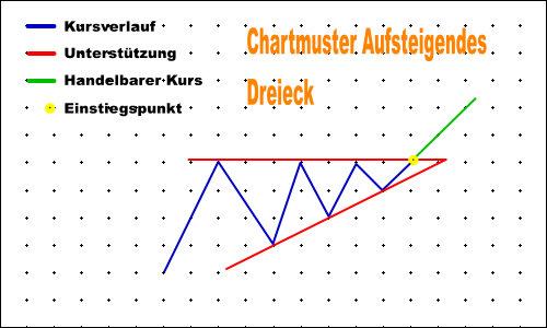 Chartmuster Aufsteigendes Dreieck