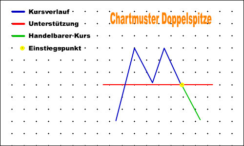 Chartmuster Doppelspitze