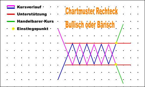 Chartmuster Rechteck