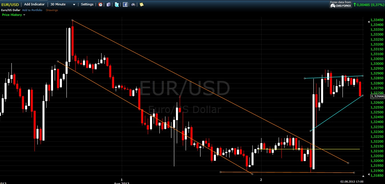 Chart Euro - Australischer Dollar (EUR-AUD)