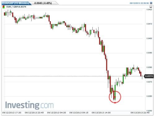 Binäre Optionen sicher handeln - Einstiegspunkt EUR-GBP