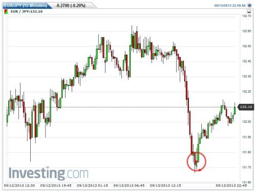 Binäre Optionen sicher handeln - Einstiegspunkt EUR-JPY