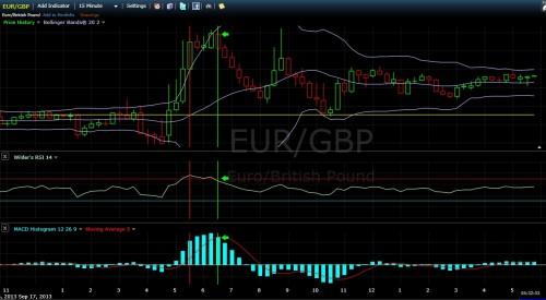 Chartformation und Analyse bei EUR-GBP