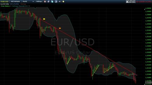 Fallender Trend beim Währungspaar EUR-USD