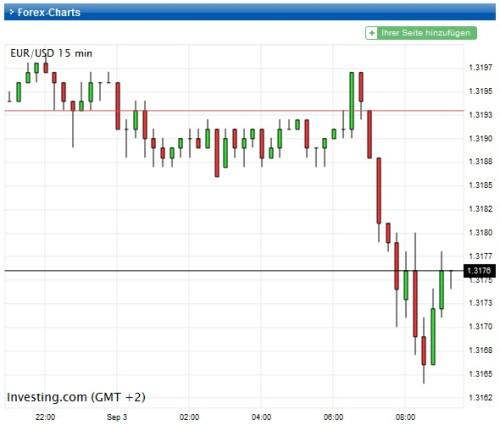 Kurseinbruch bei Euro-USD