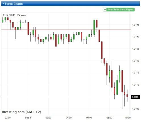 Kurseinbruch bei Euro-USD Bild2