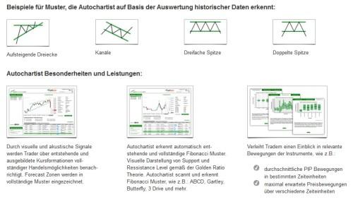 Autochartist beim CFD-Handel bei Flatex