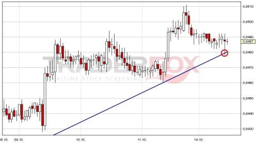 Chart Währungspaar EUR-GBP