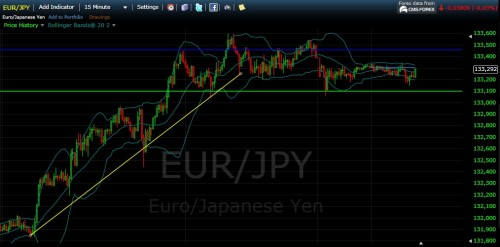 Chart Währungspaar EUR-JPY