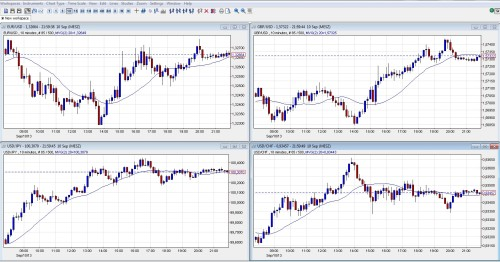 Kerzencharts 2 bei Investing