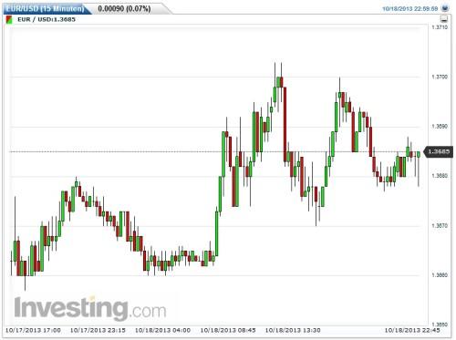 Kerzencharts bei Investing