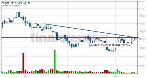Kerzencharts und Signalgeber Platinum Trader