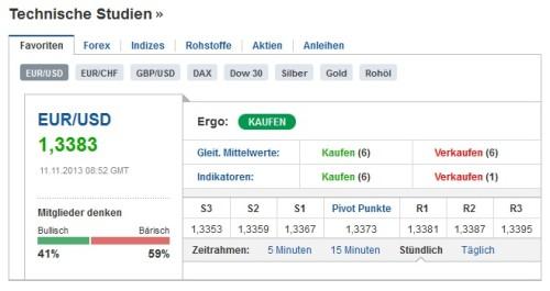 Analyse Währungspaar EUR-USD für binäre Optionen