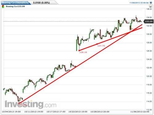 Einfache Trendlinien bei technischer Analyse