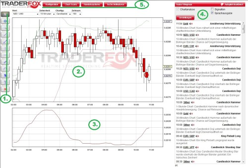 Handelssignale von Trader Wingman
