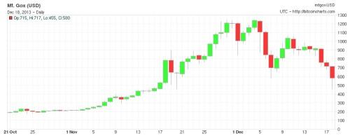 BitCoin Kursverlauf letzte 60 Tage