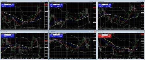 Charts bei Währungshandel mit binären Optionen