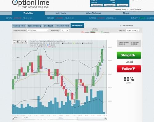 Neue Trading-Software mit Profichart