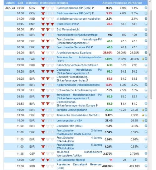 Trenderkennung mit Wirtschaftskalender