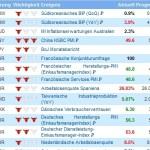 Wirtschaftskalender und Trenderkennung