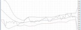 Chart für Börsenformel