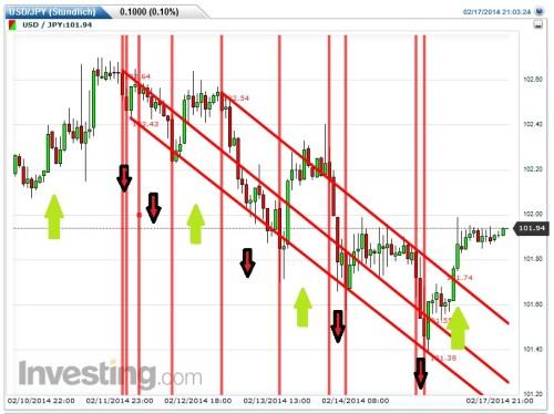 Chart mit fallenden und steigenden Kurs