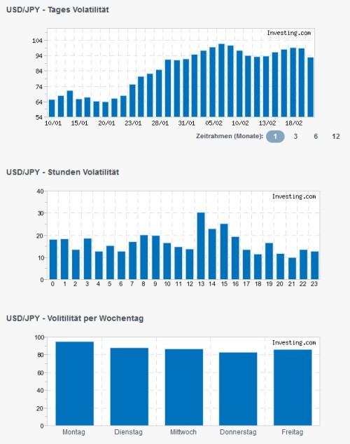 Ergebnis Volatilität USD-JPY bei binäre Optionen