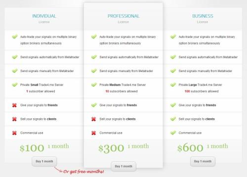 Preise für die Lizenzen für Metatrader und binäre Optionen