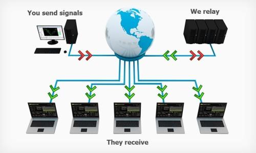 Signale als eigener Signalanbieter für binäre Optionen