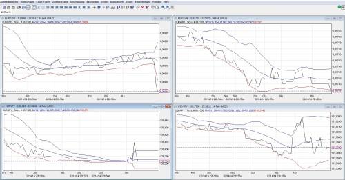 Tickchart für die Börsenformel & 60 Sekunden Option
