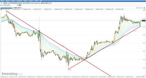 Trenderkennung mit Rainbow-Trading