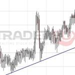 Chart Muster für Binär Handel nutzen