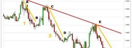 Harmonische Kursbewegungen im Chart