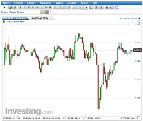 Investing Charts für binäre Optionen