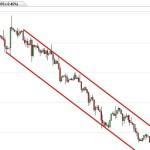 Abwärtstrend beim Währungspaar GBP-USD