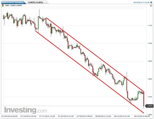Anhaltender Abwärtstrend beim Währungspaar GBP-USD