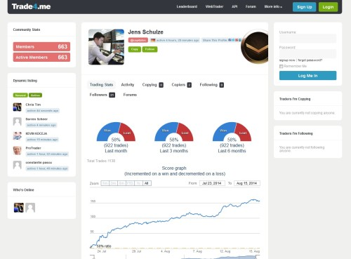 Statistik beim Social Trading mit binären Optionen