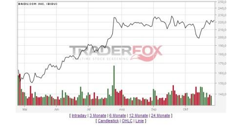 Entwicklung Baidu Aktie letzten 24 Monate