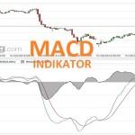 Technischer Indikator MACD