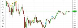 Forex Chart mit Wirtschaftsnachrichten für Handel nutzen