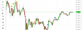 Forex Chart mit Wirtschaftsnachrichten