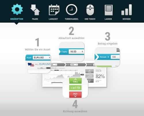Interactiveoption - Schnell und einfach binäre Optionen und Forex handeln